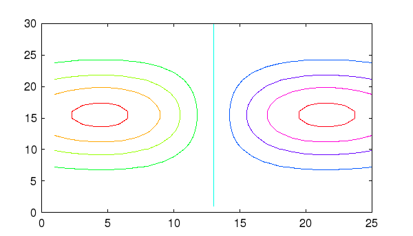Freemat Contour Contour Plot Function