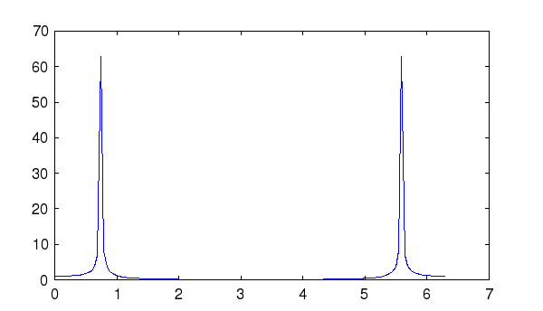 FreeMat - FFT (Inverse) Fast Fourier Transform Function